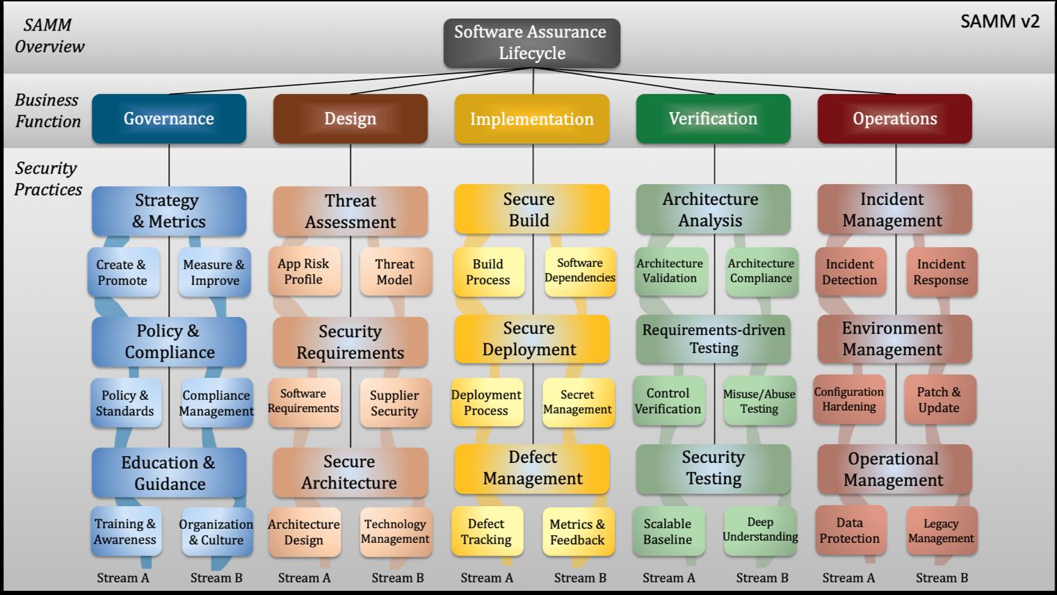 Descripción general de SAMMv2